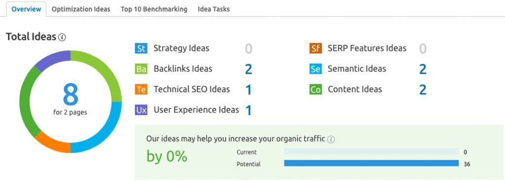 Circle graph showing SEO optimization ideas while doing a website audit